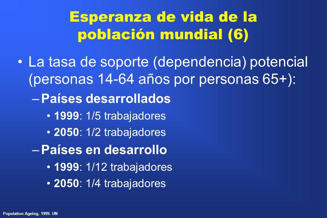 Esperanza de vida de la población mundial (6) La tasa de soporte (dependencia) potencial (personas 14-64 años por personas 65+): –Países desarrollados