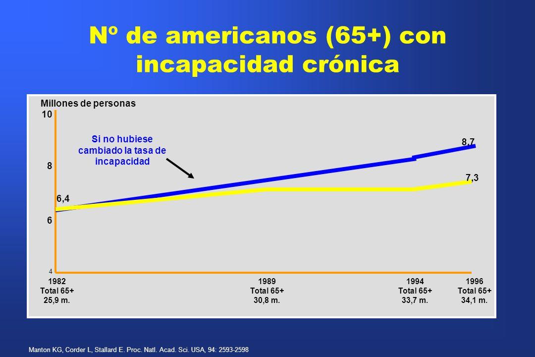 Nº de americanos (65+) con incapacidad crónica Manton KG, Corder L, Stallard E. Proc. Natl. Acad. Sci. USA, 94: 2593-2598 1982 Total 65+ 25,9 m. 1989