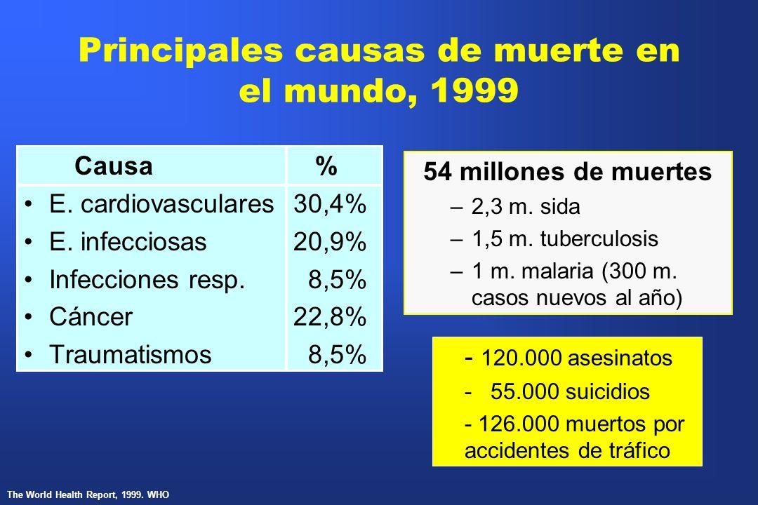 Principales causas de muerte en el mundo, 1999 Causa % E. cardiovasculares30,4% E. infecciosas20,9% Infecciones resp. 8,5% Cáncer22,8% Traumatismos 8,