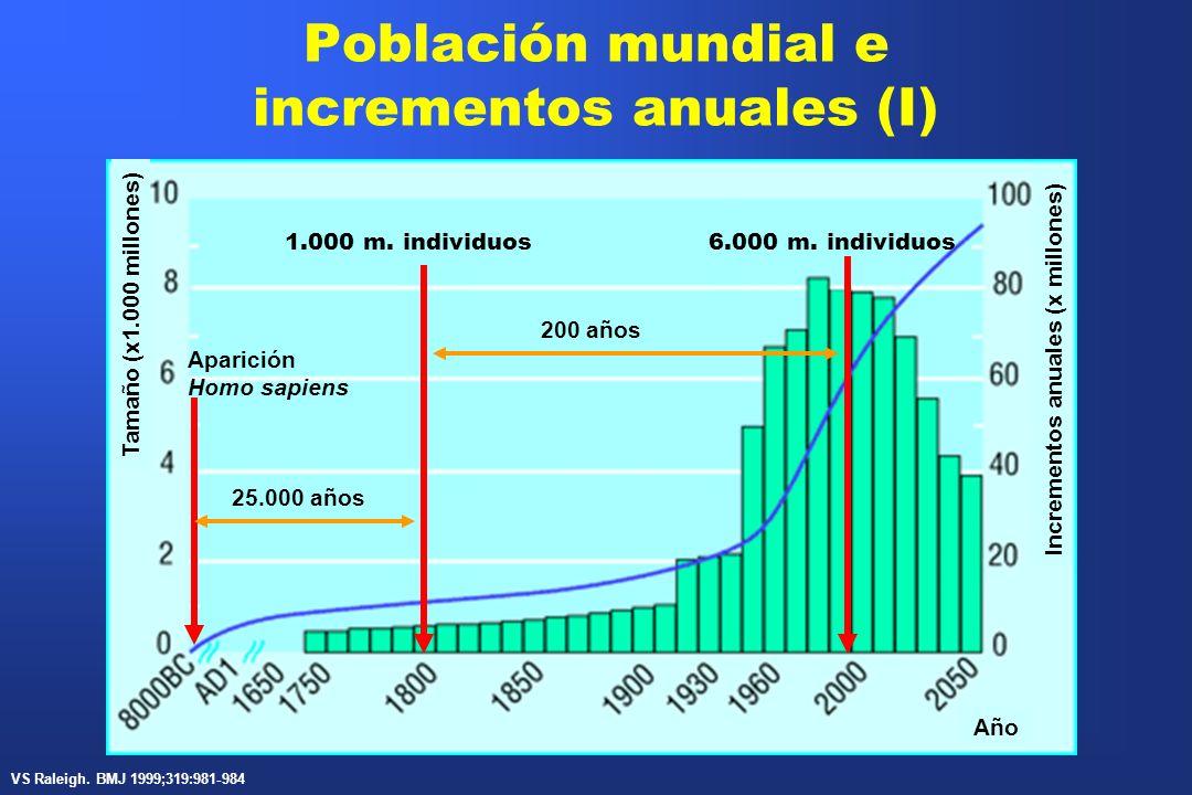 Población mundial e incrementos anuales (II) Tamaño (x1.000 millones) Incrementos anuales (x millones) Año 9.000 m.