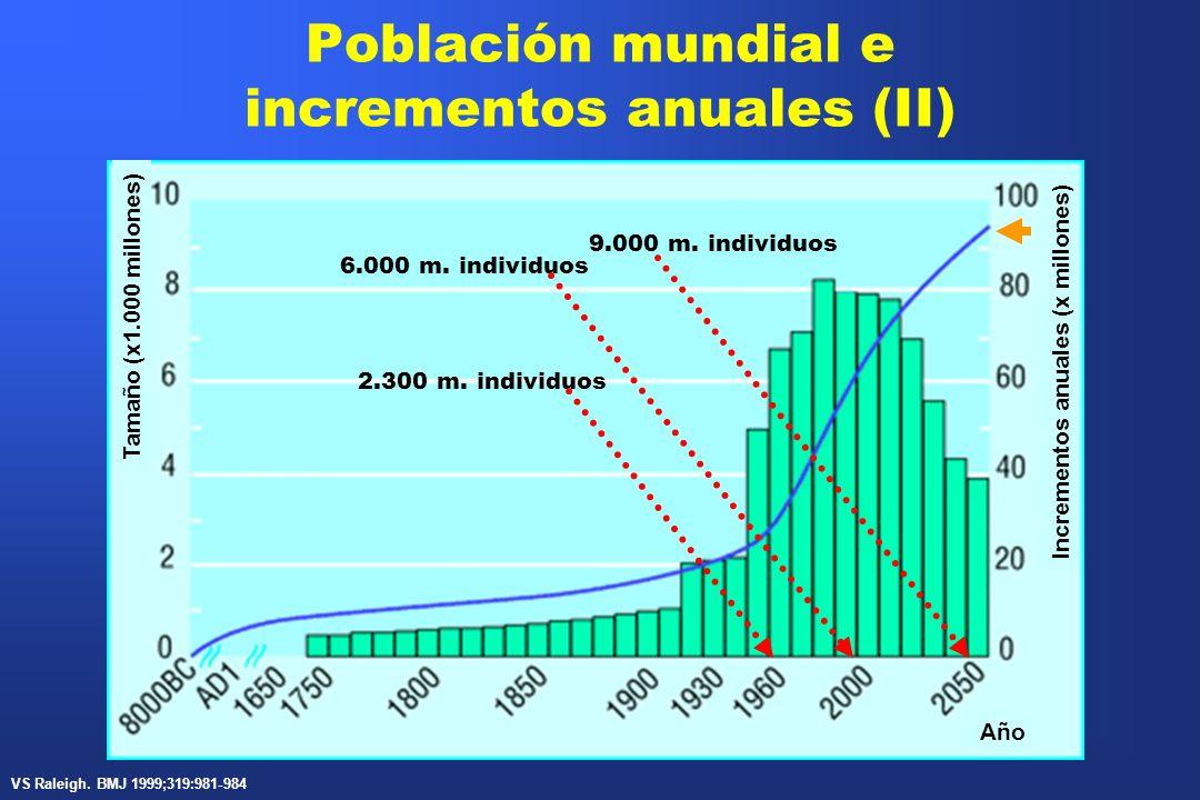 Población mundial e incrementos anuales (II) Tamaño (x1.000 millones) Incrementos anuales (x millones) Año 9.000 m. individuos 2.300 m. individuos 6.0