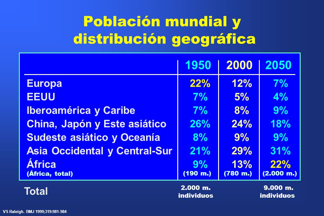 195020002050 Europa22%12%7% EEUU7%5%4% Iberoamérica y Caribe7%8%9% China, Japón y Este asiático26%24%18% Sudeste asiático y Oceanía8%9% Asia Occidenta