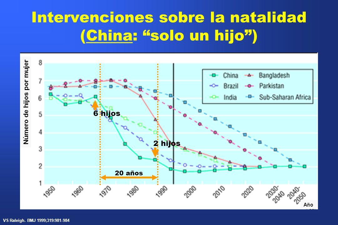 Intervenciones sobre la natalidad (China: solo un hijo) Número de hijos por mujer Año 20 años 2 hijos 6 hijos VS Raleigh. BMJ 1999;319:981-984