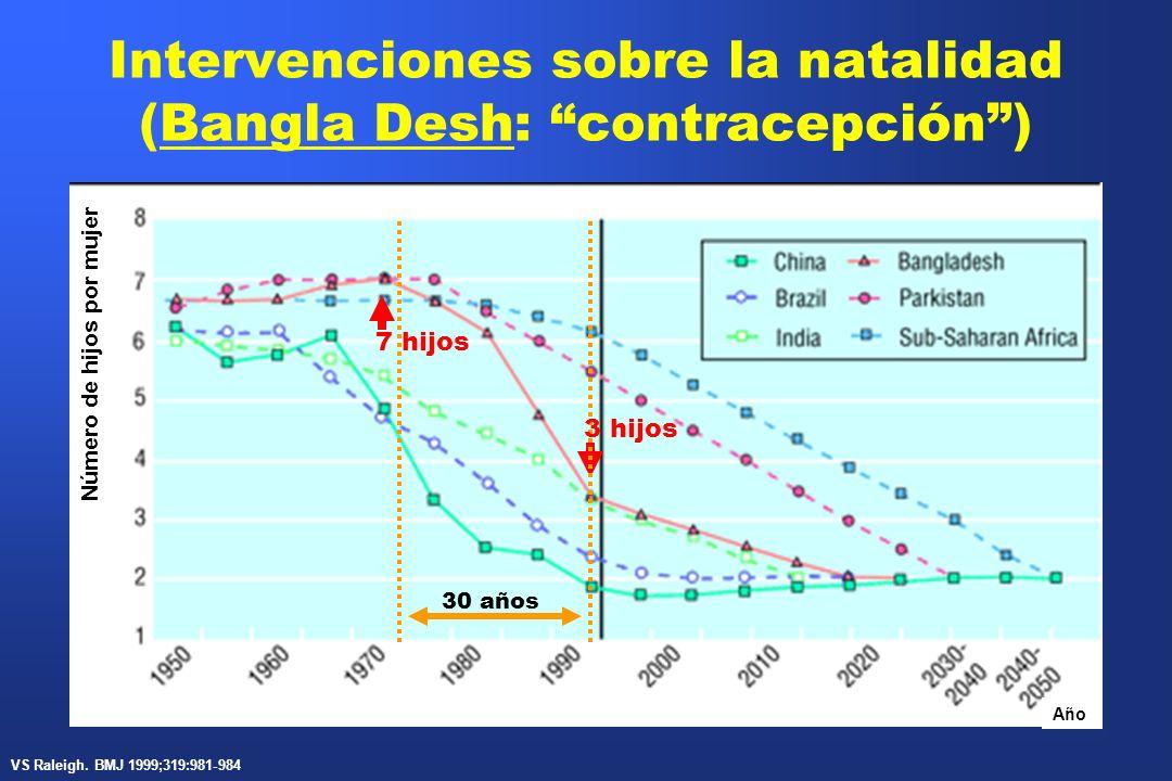 Intervenciones sobre la natalidad (Bangla Desh: contracepción) Número de hijos por mujer Año 30 años 3 hijos 7 hijos VS Raleigh. BMJ 1999;319:981-984