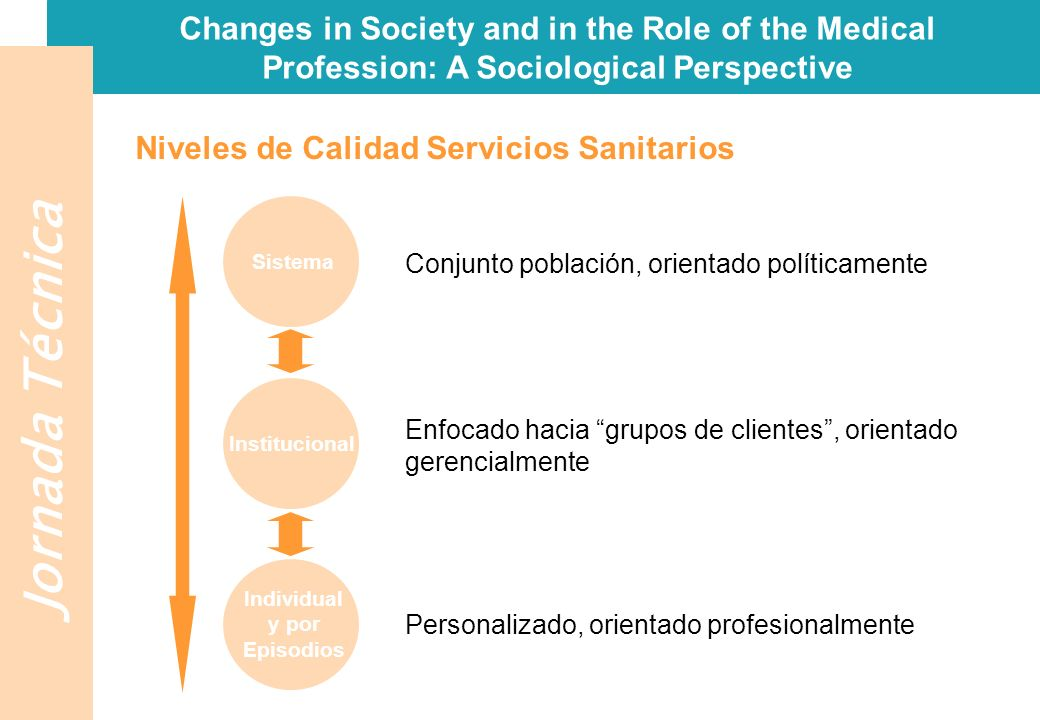Jornada Técnica Changes in Society and in the Role of the Medical Profession: A Sociological Perspective Niveles de Calidad Servicios Sanitarios Siste