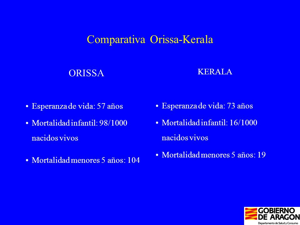 Comparativa Orissa-Kerala ORISSA Esperanza de vida: 57 años Mortalidad infantil: 98/1000 nacidos vivos Mortalidad menores 5 años: 104 KERALA Esperanza de vida: 73 años Mortalidad infantil: 16/1000 nacidos vivos Mortalidad menores 5 años: 19