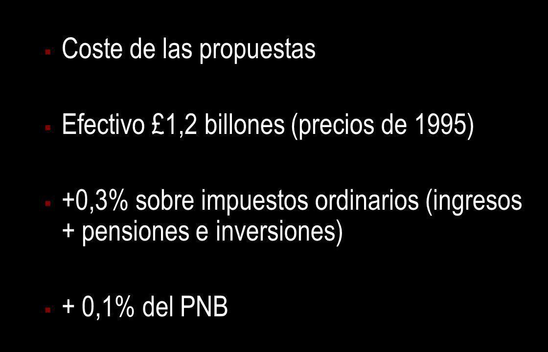 Coste de las propuestas Efectivo £1,2 billones (precios de 1995) +0,3% sobre impuestos ordinarios (ingresos + pensiones e inversiones) + 0,1% del PNB