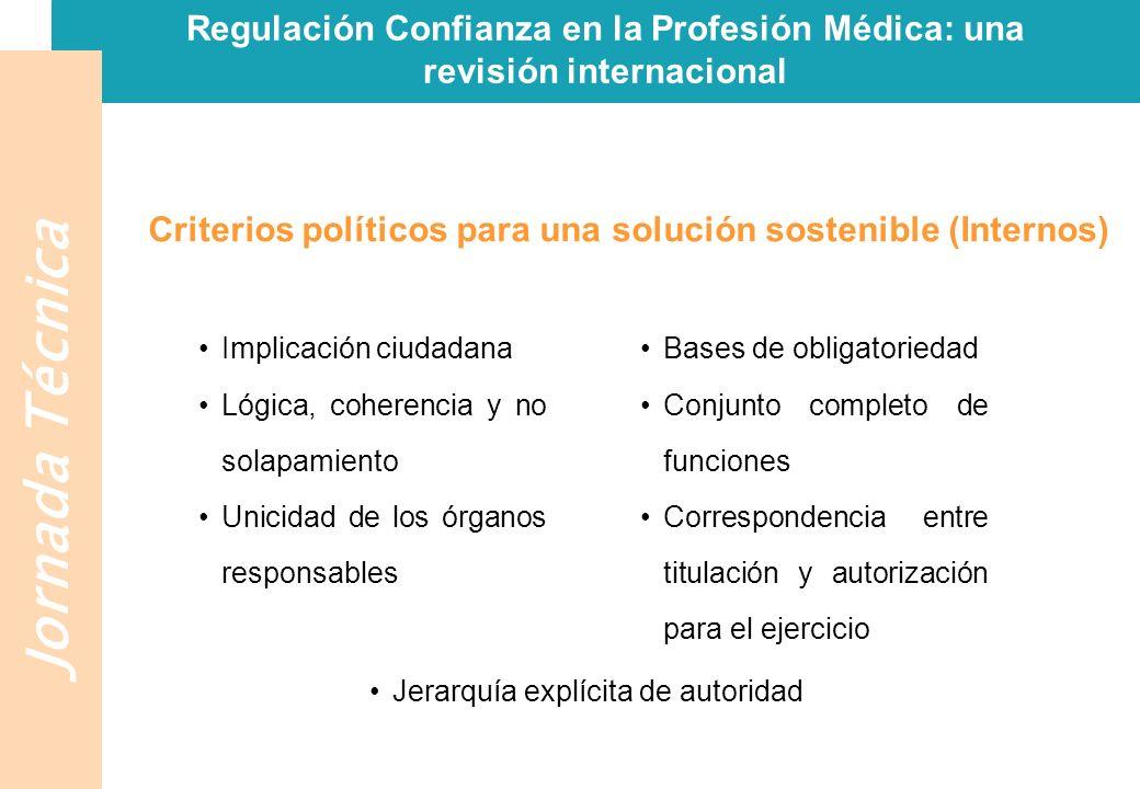 Jornada Técnica Regulación Confianza en la Profesión Médica: una revisión internacional Conclusiones Ajustes cosméticos Resistencia al cambio La intolerancia ciudadana