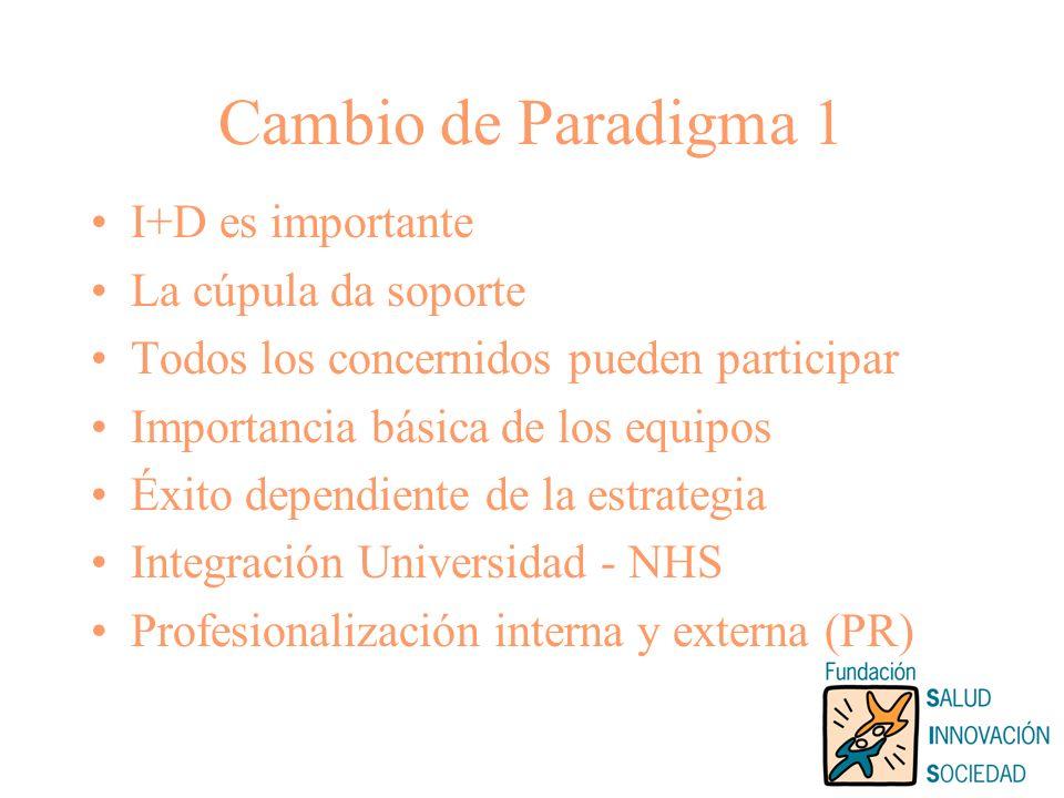 Cambio de Paradigma 1 I+D es importante La cúpula da soporte Todos los concernidos pueden participar Importancia básica de los equipos Éxito dependiente de la estrategia Integración Universidad - NHS Profesionalización interna y externa (PR)