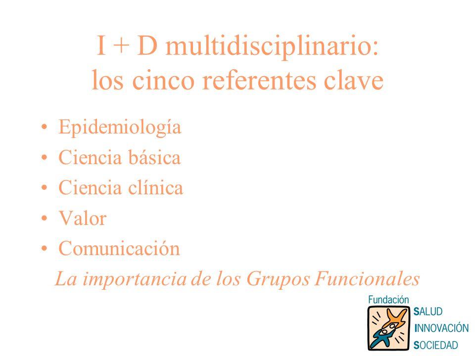 I + D multidisciplinario: los cinco referentes clave Epidemiología Ciencia básica Ciencia clínica Valor Comunicación La importancia de los Grupos Funcionales