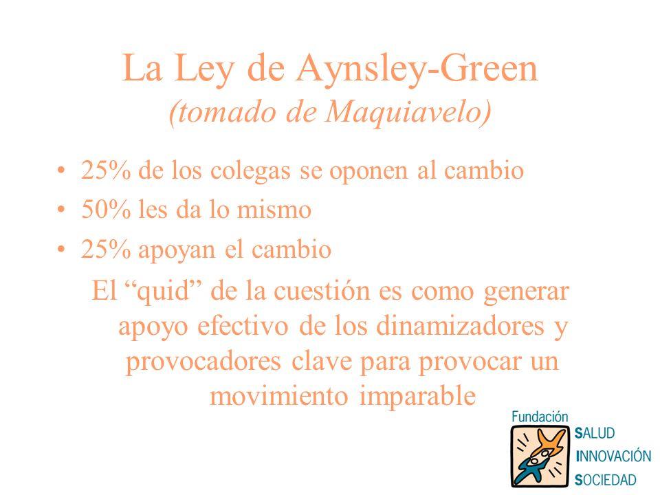 La Ley de Aynsley-Green (tomado de Maquiavelo) 25% de los colegas se oponen al cambio 50% les da lo mismo 25% apoyan el cambio El quid de la cuestión es como generar apoyo efectivo de los dinamizadores y provocadores clave para provocar un movimiento imparable