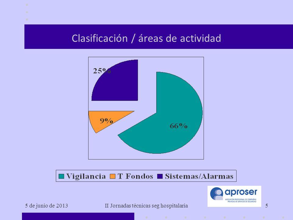 5 de junio de 2013II Jornadas técnicas seg hospitalaria5 Clasificación / áreas de actividad
