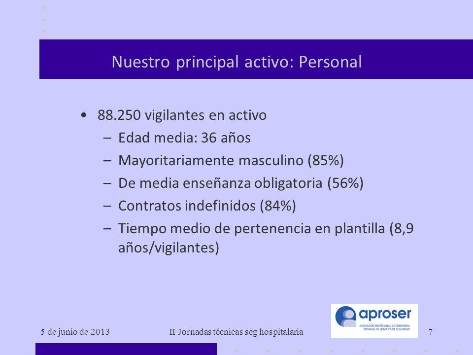 5 de junio de 2013II Jornadas técnicas seg hospitalaria7 Nuestro principal activo: Personal 88.250 vigilantes en activo –Edad media: 36 años –Mayorita