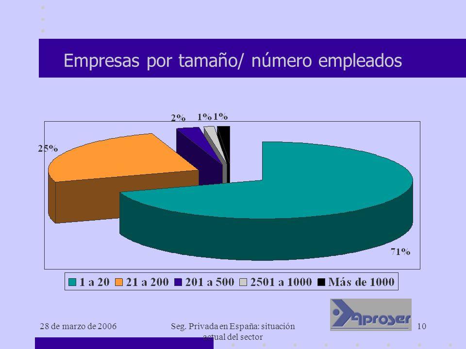 28 de marzo de 2006Seg. Privada en España: situación actual del sector 10 Empresas por tamaño/ número empleados