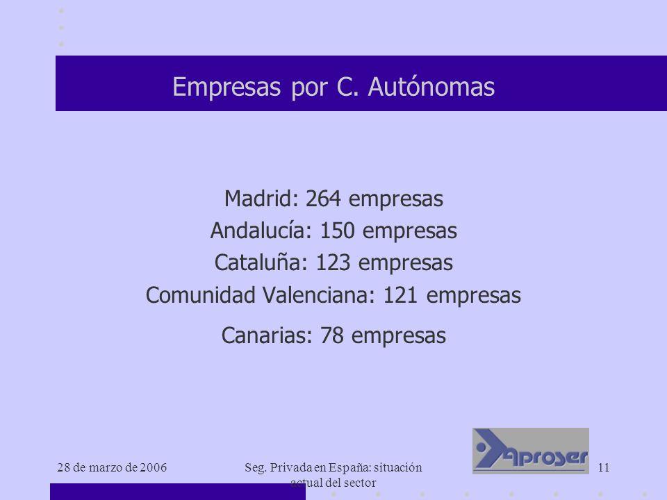 28 de marzo de 2006Seg. Privada en España: situación actual del sector 11 Empresas por C. Autónomas Madrid: 264 empresas Andalucía: 150 empresas Catal