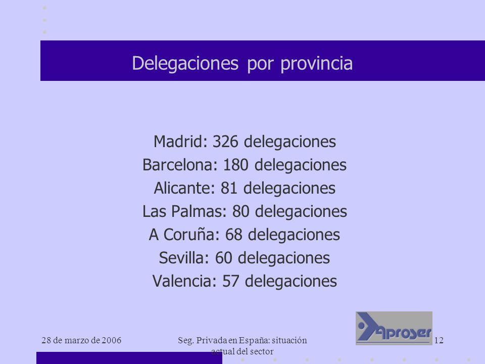 28 de marzo de 2006Seg. Privada en España: situación actual del sector 12 Delegaciones por provincia Madrid: 326 delegaciones Barcelona: 180 delegacio