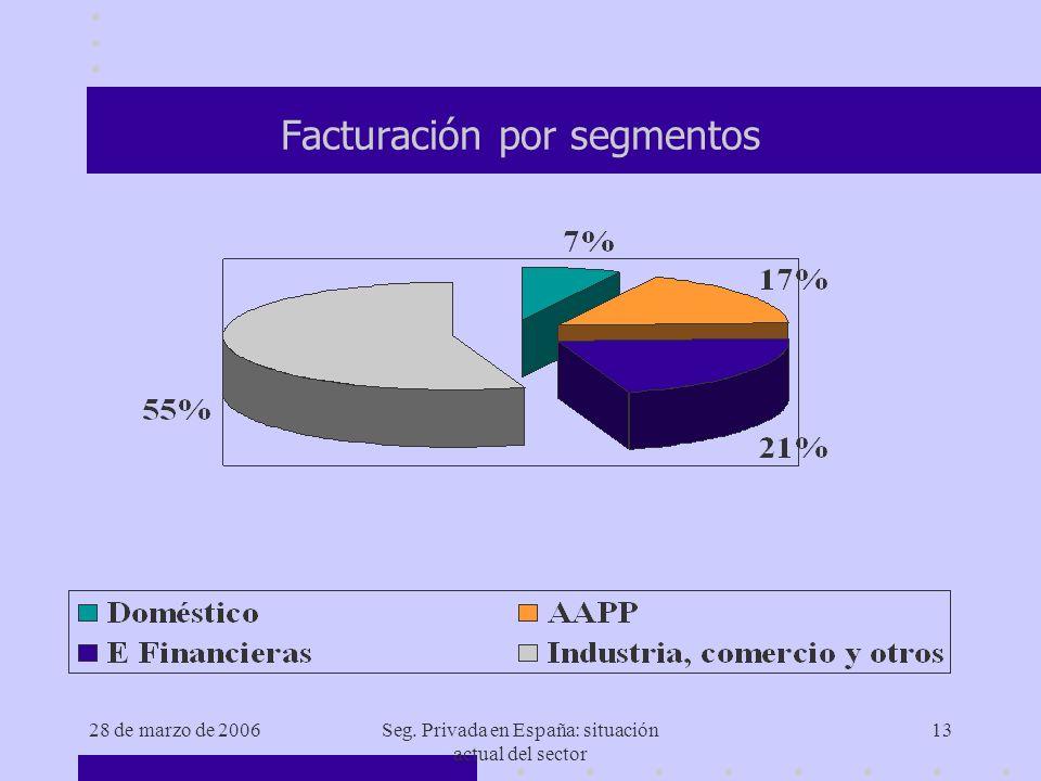 28 de marzo de 2006Seg. Privada en España: situación actual del sector 13 Facturación por segmentos