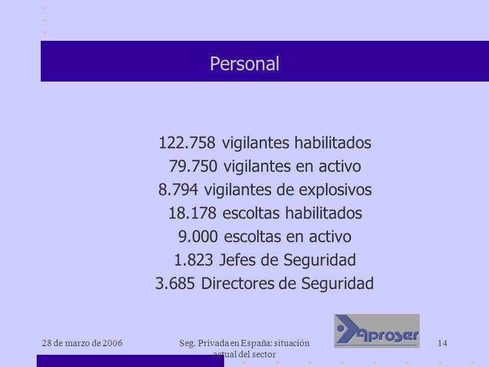 28 de marzo de 2006Seg. Privada en España: situación actual del sector 14 Personal 122.758 vigilantes habilitados 79.750 vigilantes en activo 8.794 vi