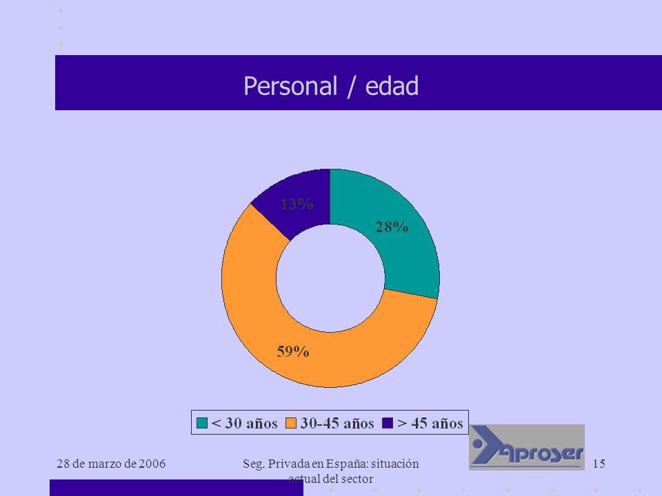 28 de marzo de 2006Seg. Privada en España: situación actual del sector 15 Personal / edad