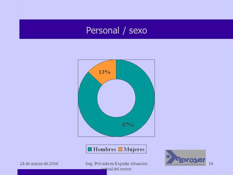 28 de marzo de 2006Seg. Privada en España: situación actual del sector 16 Personal / sexo