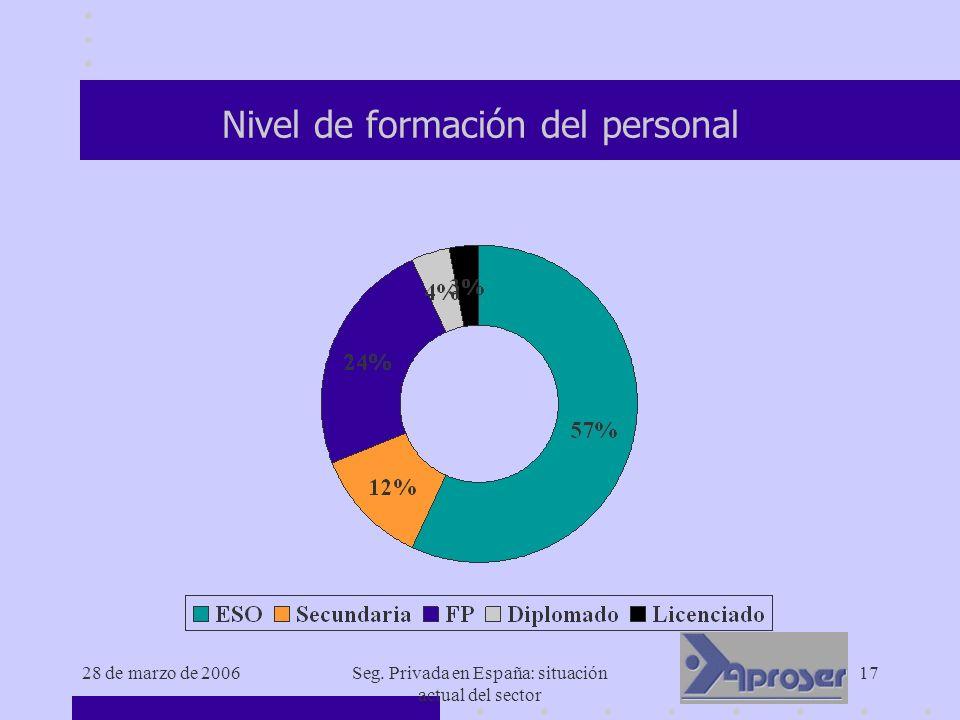 28 de marzo de 2006Seg. Privada en España: situación actual del sector 17 Nivel de formación del personal