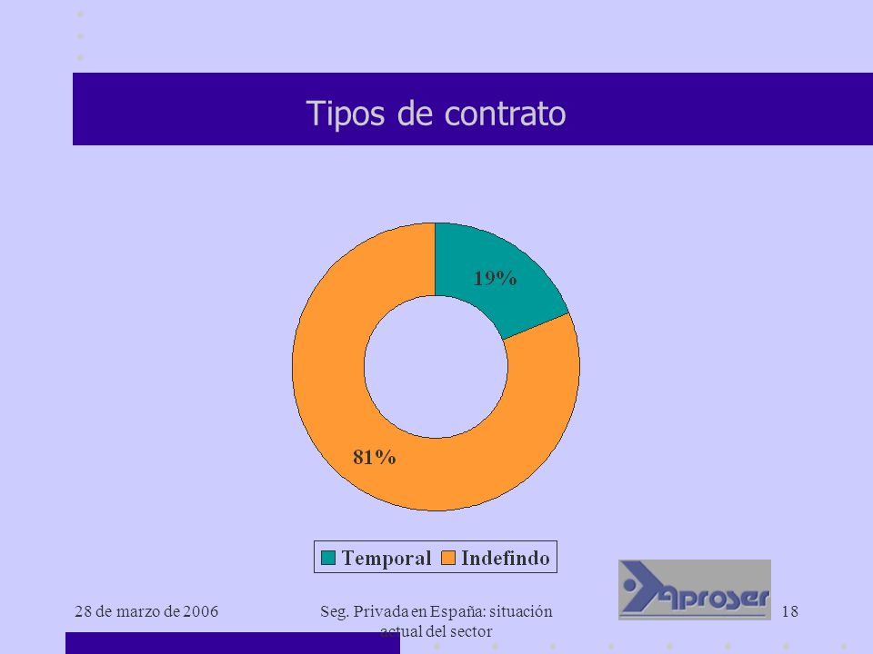 28 de marzo de 2006Seg. Privada en España: situación actual del sector 18 Tipos de contrato
