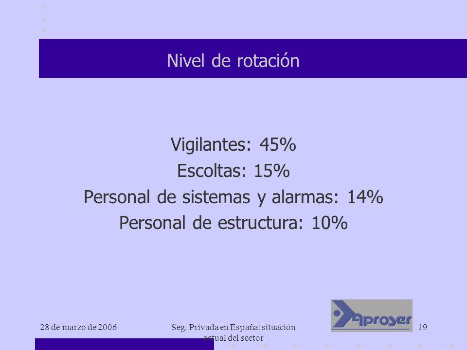 28 de marzo de 2006Seg. Privada en España: situación actual del sector 19 Nivel de rotación Vigilantes: 45% Escoltas: 15% Personal de sistemas y alarm