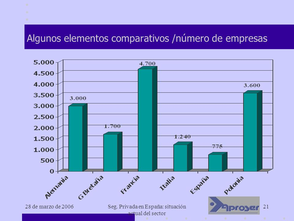 28 de marzo de 2006Seg. Privada en España: situación actual del sector 21 Algunos elementos comparativos /número de empresas