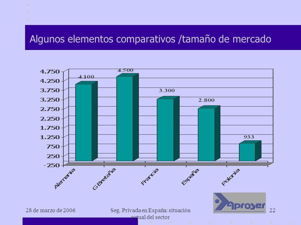 28 de marzo de 2006Seg. Privada en España: situación actual del sector 22 Algunos elementos comparativos /tamaño de mercado