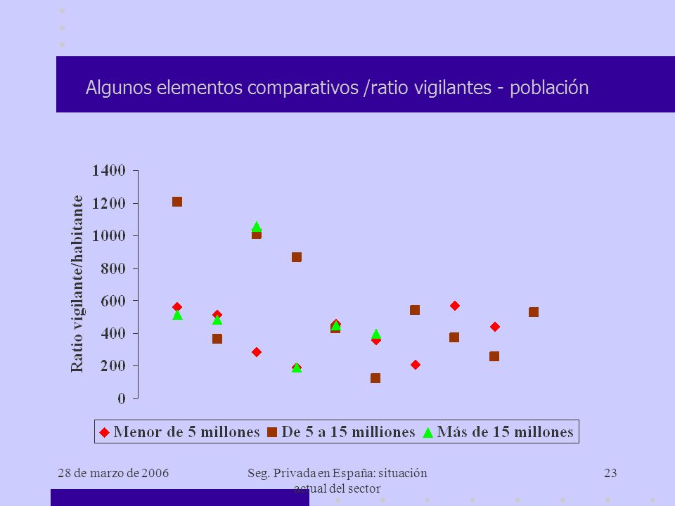 28 de marzo de 2006Seg. Privada en España: situación actual del sector 23 Algunos elementos comparativos /ratio vigilantes - población