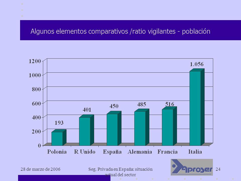 28 de marzo de 2006Seg. Privada en España: situación actual del sector 24 Algunos elementos comparativos /ratio vigilantes - población