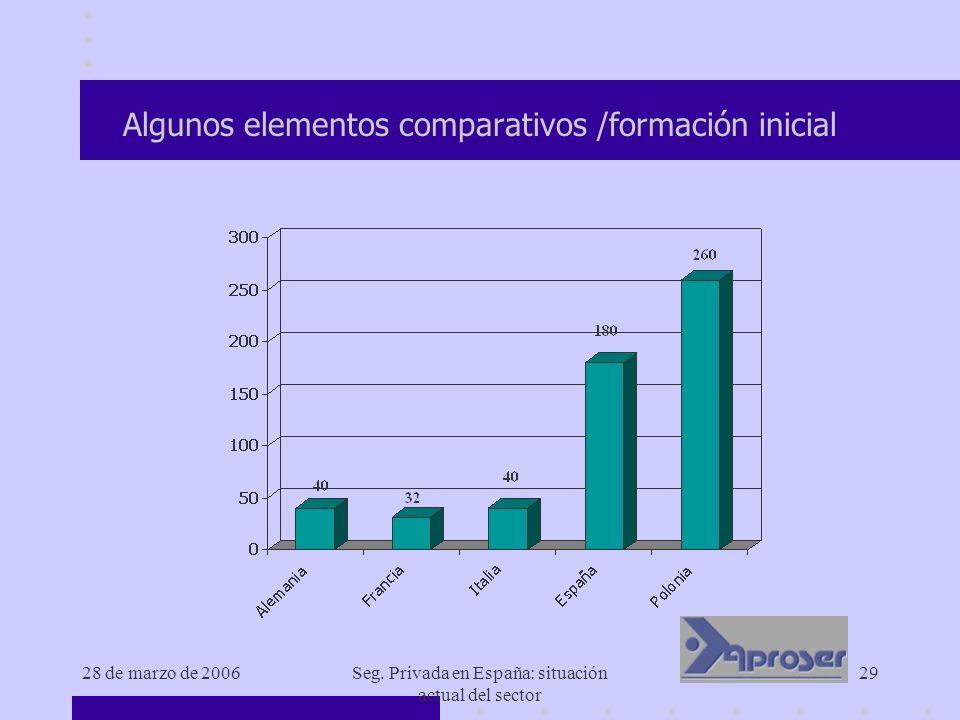 28 de marzo de 2006Seg. Privada en España: situación actual del sector 29 Algunos elementos comparativos /formación inicial