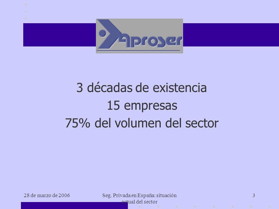 28 de marzo de 2006Seg. Privada en España: situación actual del sector 3 3 décadas de existencia 15 empresas 75% del volumen del sector