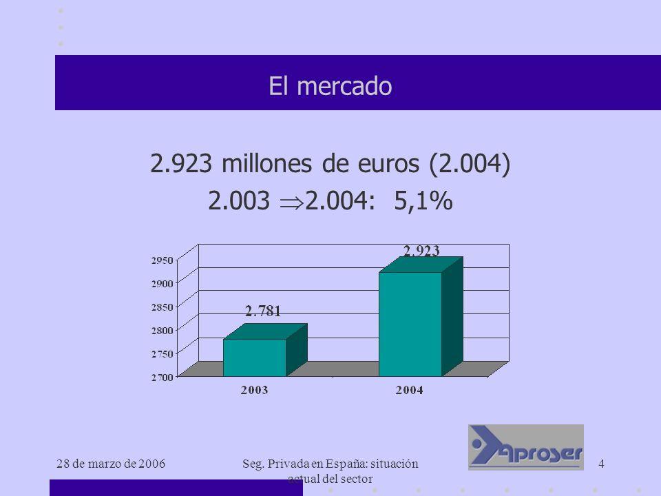 28 de marzo de 2006Seg. Privada en España: situación actual del sector 4 El mercado 2.923 millones de euros (2.004) 2.003 2.004: 5,1%