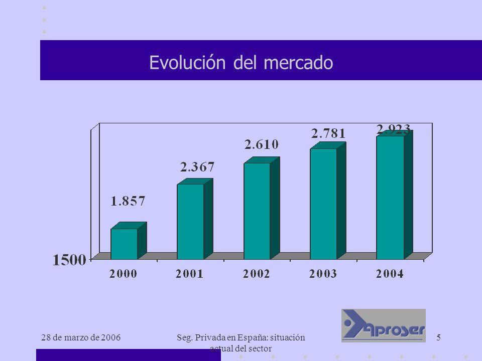 28 de marzo de 2006Seg.Privada en España: situación actual del sector 26 ¿Dónde estamos.