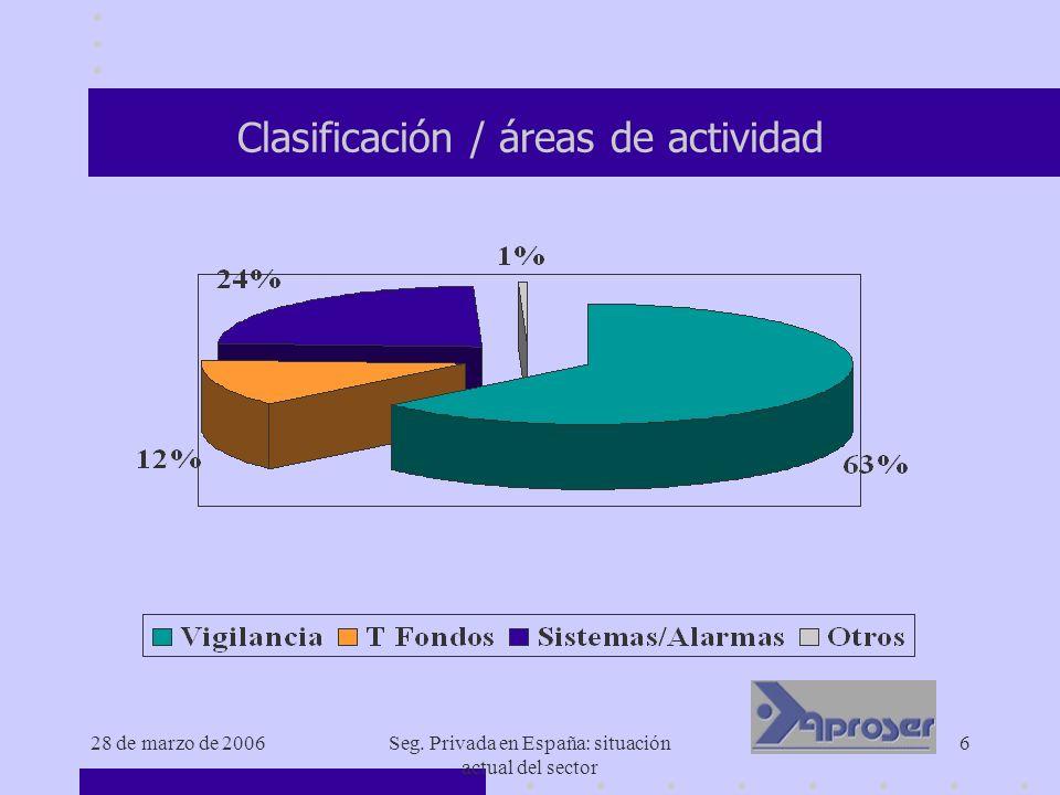 28 de marzo de 2006Seg. Privada en España: situación actual del sector 6 Clasificación / áreas de actividad