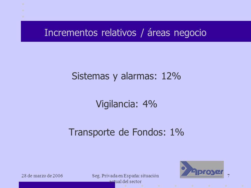 28 de marzo de 2006Seg. Privada en España: situación actual del sector 7 Incrementos relativos / áreas negocio Sistemas y alarmas: 12% Vigilancia: 4%