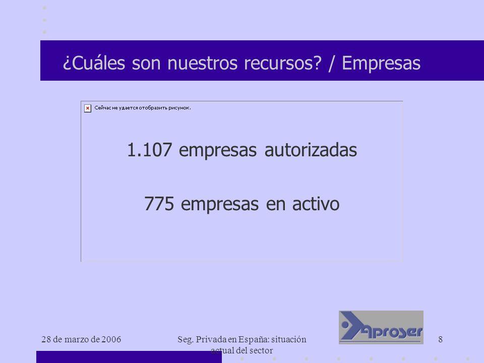 28 de marzo de 2006Seg. Privada en España: situación actual del sector 8 ¿Cuáles son nuestros recursos? / Empresas 1.107 empresas autorizadas 775 empr