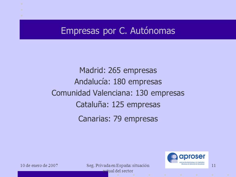 10 de enero de 2007Seg.Privada en España: situación actual del sector 11 Empresas por C.