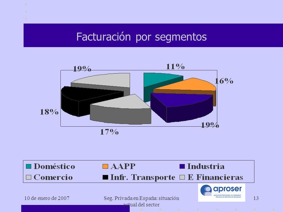 10 de enero de 2007Seg. Privada en España: situación actual del sector 13 Facturación por segmentos