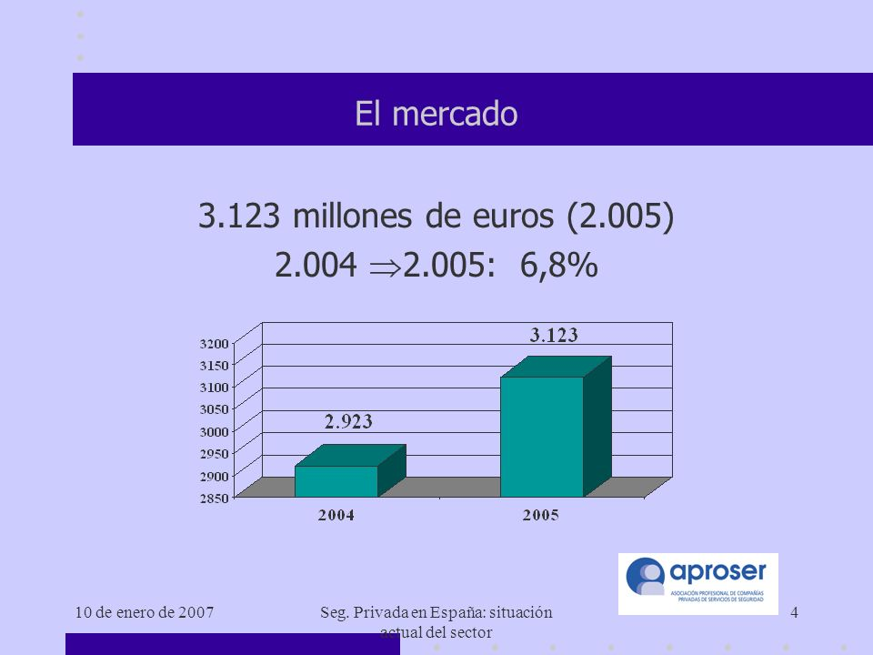 10 de enero de 2007Seg. Privada en España: situación actual del sector 5 Evolución del mercado