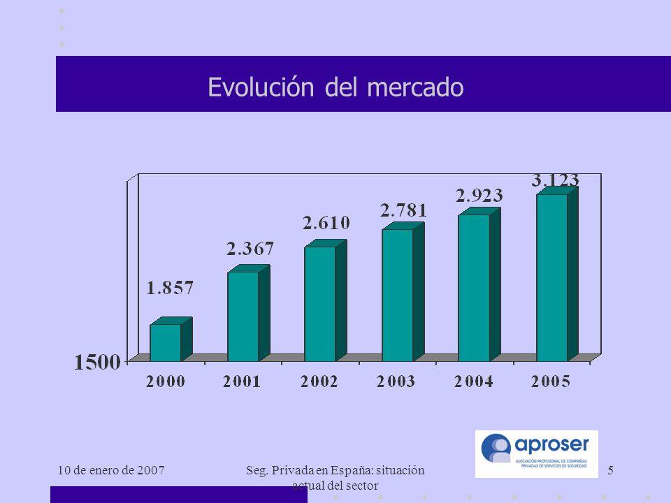 10 de enero de 2007Seg. Privada en España: situación actual del sector 16 Personal / sexo