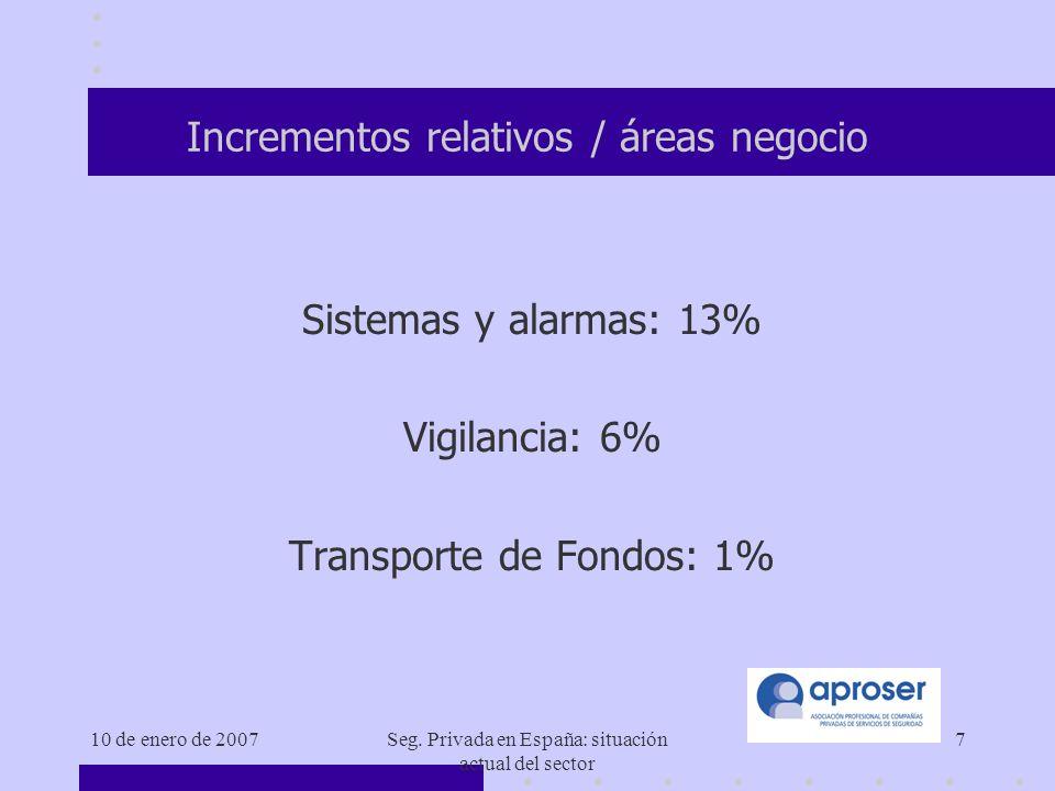 10 de enero de 2007Seg. Privada en España: situación actual del sector 18 Tipos de contrato