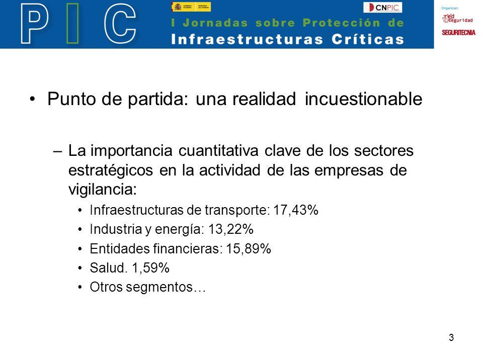 3 Punto de partida: una realidad incuestionable –La importancia cuantitativa clave de los sectores estratégicos en la actividad de las empresas de vigilancia: Infraestructuras de transporte: 17,43% Industria y energía: 13,22% Entidades financieras: 15,89% Salud.