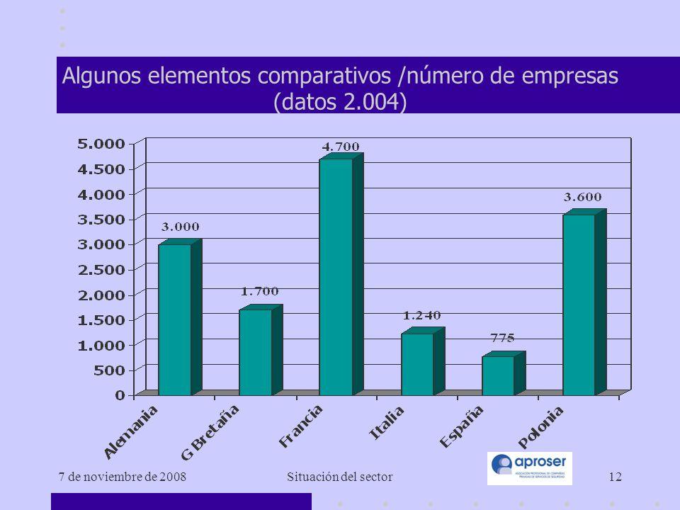 7 de noviembre de 2008Situación del sector12 Algunos elementos comparativos /número de empresas (datos 2.004)