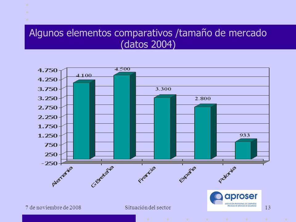 7 de noviembre de 2008Situación del sector13 Algunos elementos comparativos /tamaño de mercado (datos 2004)
