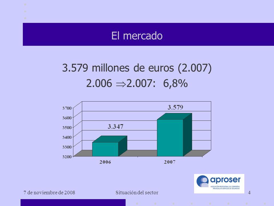 7 de noviembre de 2008Situación del sector4 El mercado 3.579 millones de euros (2.007) 2.006 2.007: 6,8%