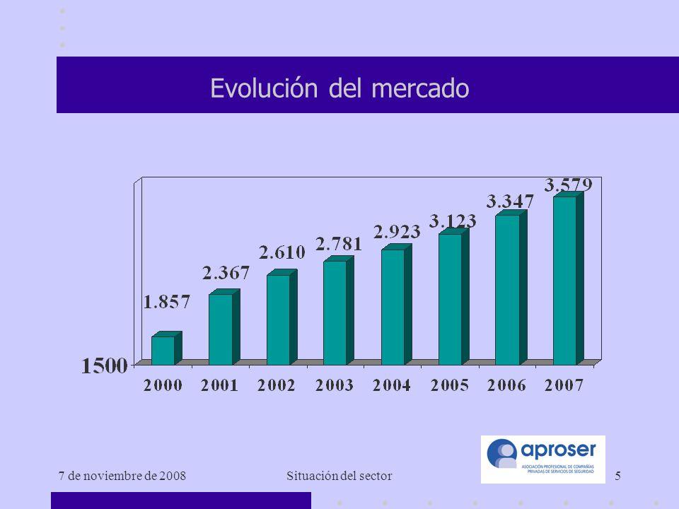 7 de noviembre de 2008Situación del sector5 Evolución del mercado