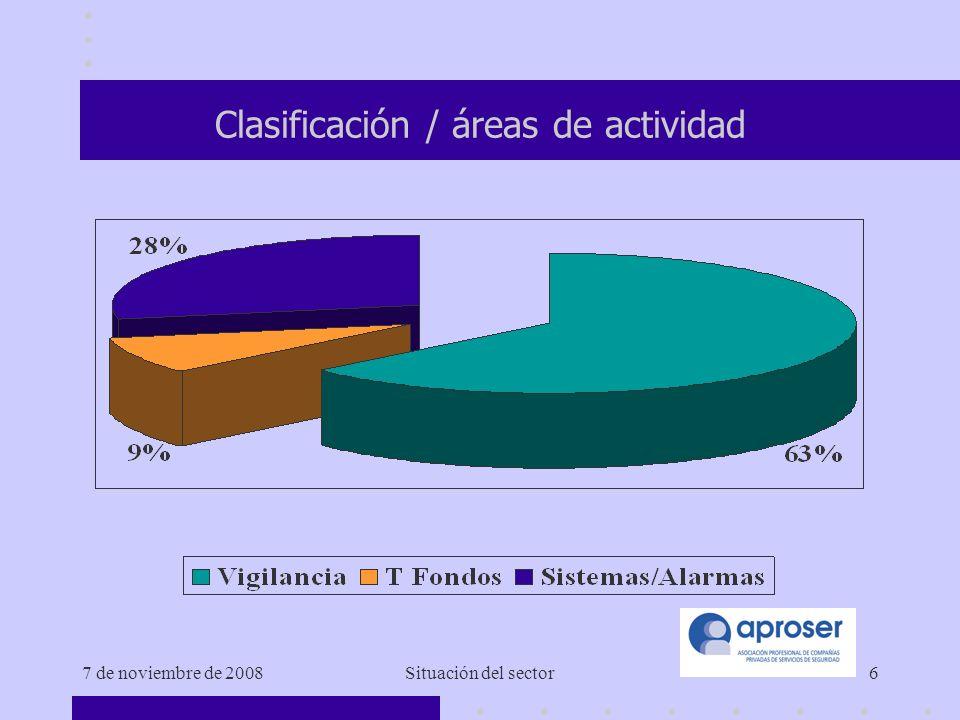 7 de noviembre de 2008Situación del sector6 Clasificación / áreas de actividad