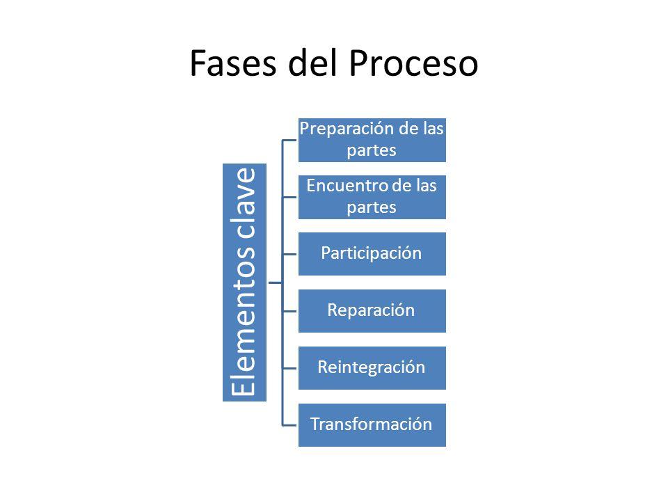 Fases del Proceso Elementos clave Preparación de las partes Encuentro de las partes Participación Reparación Reintegración Transformación